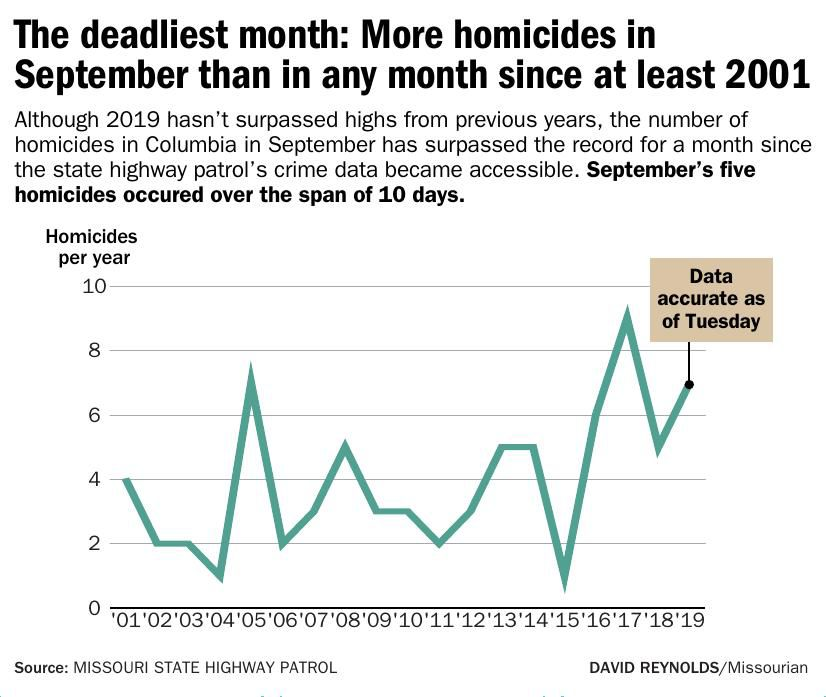 The deadliest month: More homicides in September than any month since at least 2001