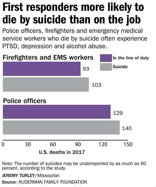 First responders more likely to die by suicide than on the job