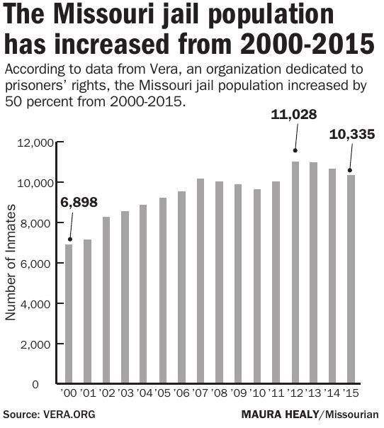 Missouri jail population increase