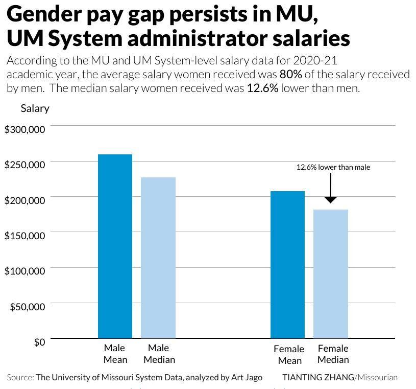 Gender pay gap persists in MU, UM System administrator salaries