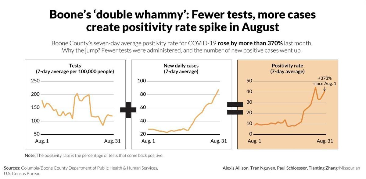 Boone's 'double whammy': Fewer tests, more cases create positivity rate spike in August
