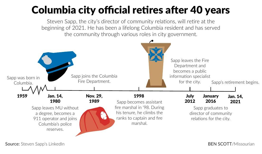 Columbia city official retires after 40 years