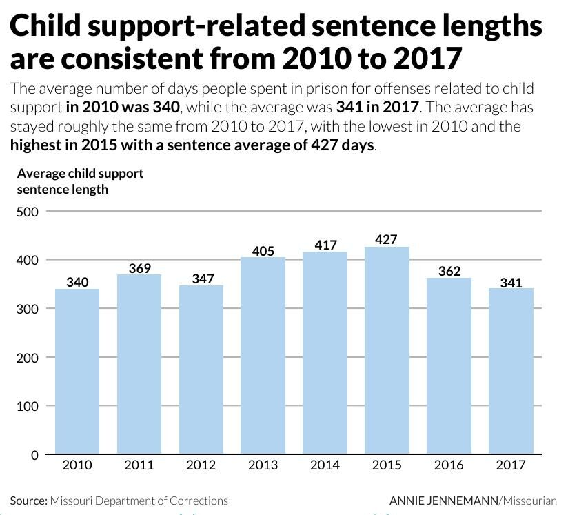Child support-related sentence lengths are consistent from 2010-2017
