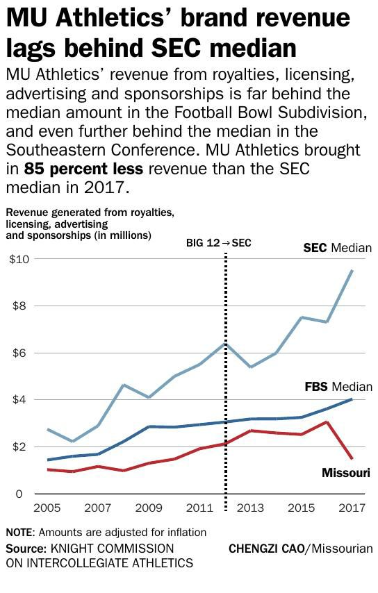 MU Athletics' brand revenue lags behind SEC median