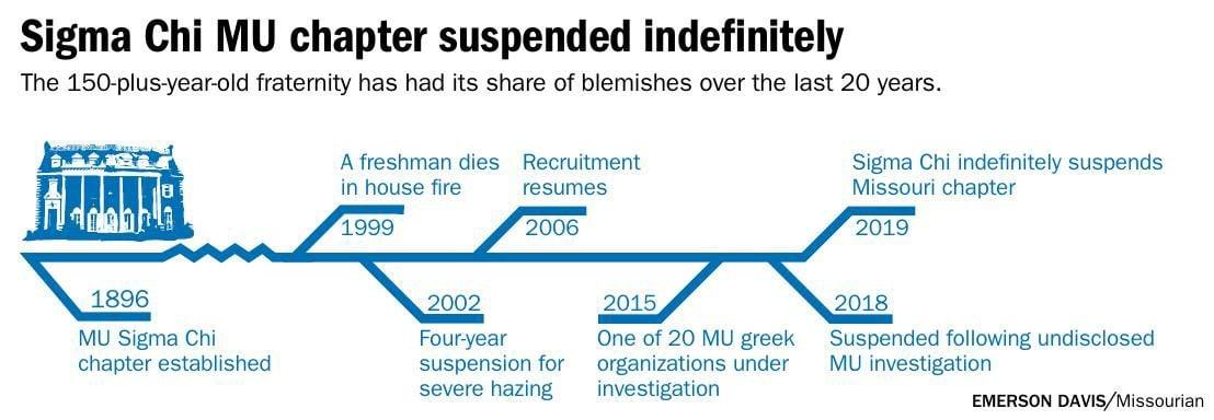 Sigma Chi MU chapter suspended indefinitely