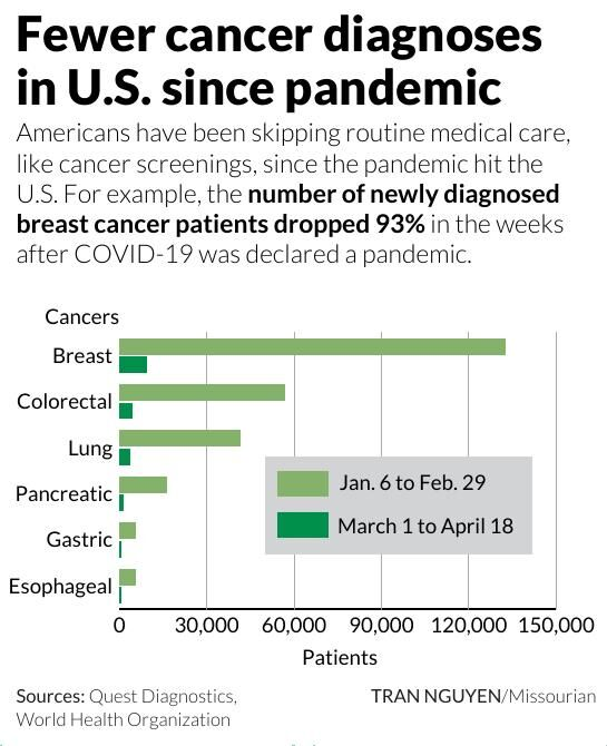 Fewer cancer diagnoses in U.S. since pandemic