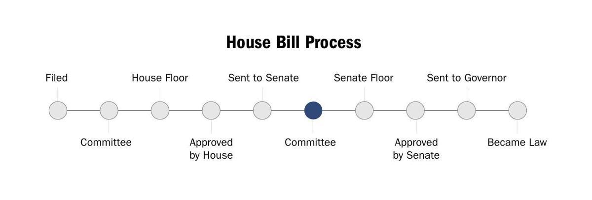 House Bill in Senate committee