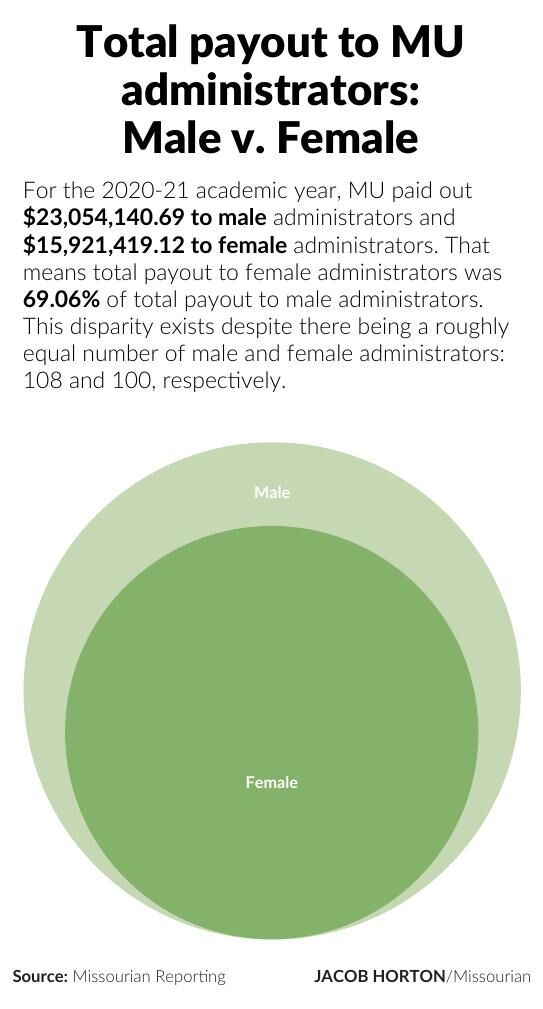 Total payout to MU administrators:  Male v. Female