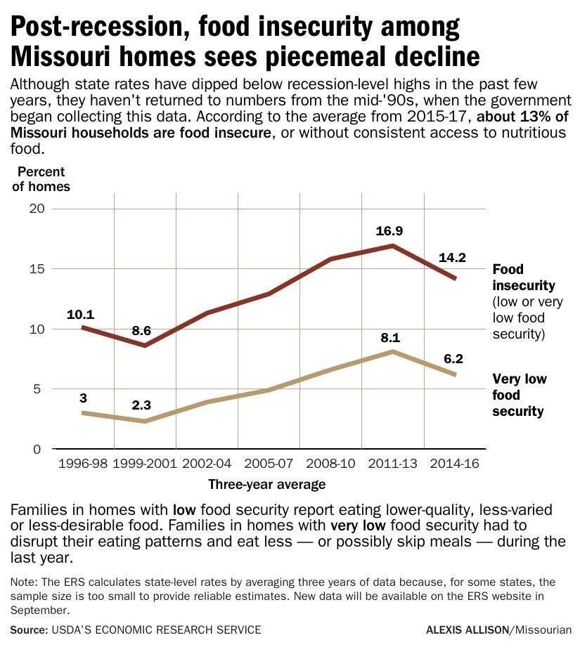 Post-recession, food insecurity among Missouri homes sees piecemeal decline