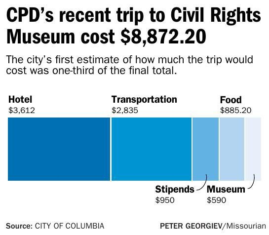 CPD's recent trip to Civil Rights Museum cost $8,872.20