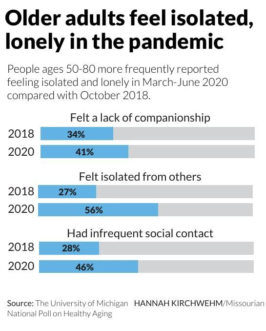 Older adults feel isolated, lonely in the pandemic