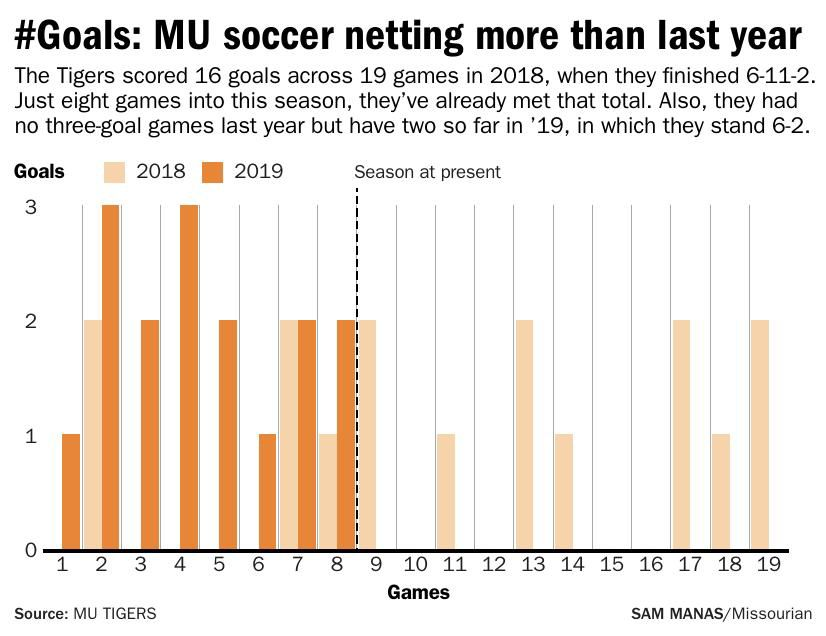#Goals: MU soccer netting more than last year