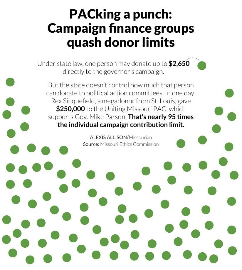 PACking a punch: Campaign finance groups quash donor limits
