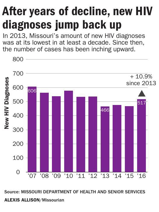 Central Missouri sees dramatic increase in HIV diagnoses
