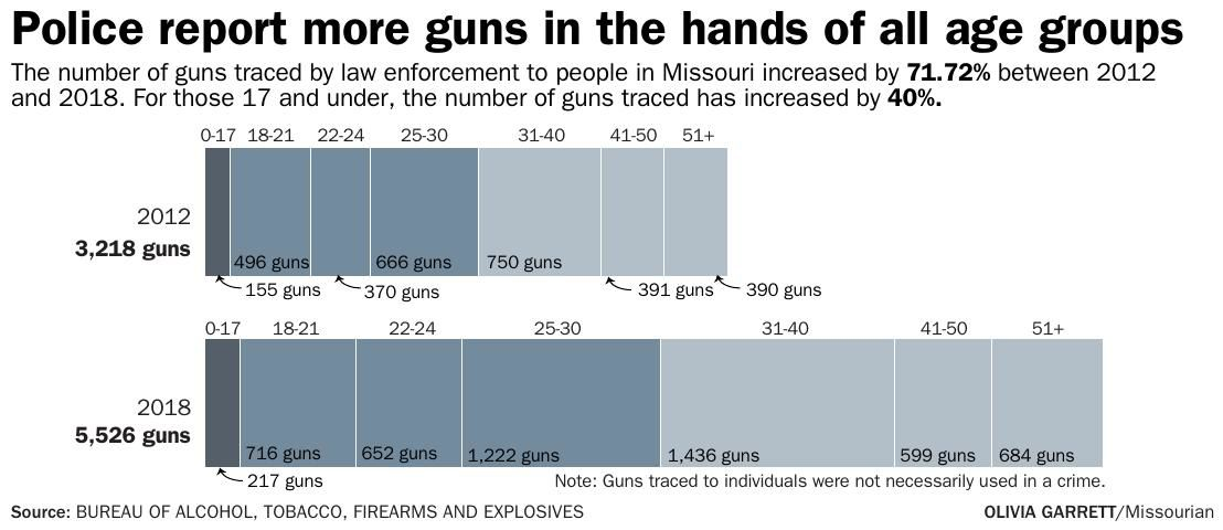 Police report more guns in the hands of all age groups