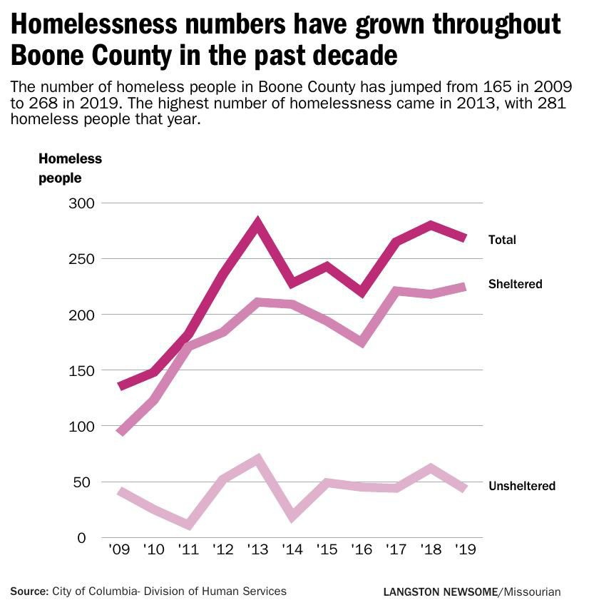 Homelessness numbers have grown throughout Boone County in the past decade
