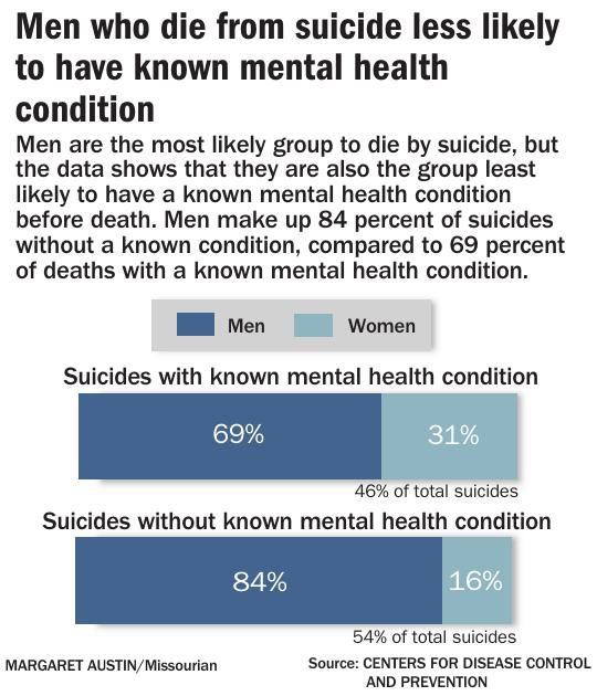 Men who die from suicide less likely to have known mental health condition