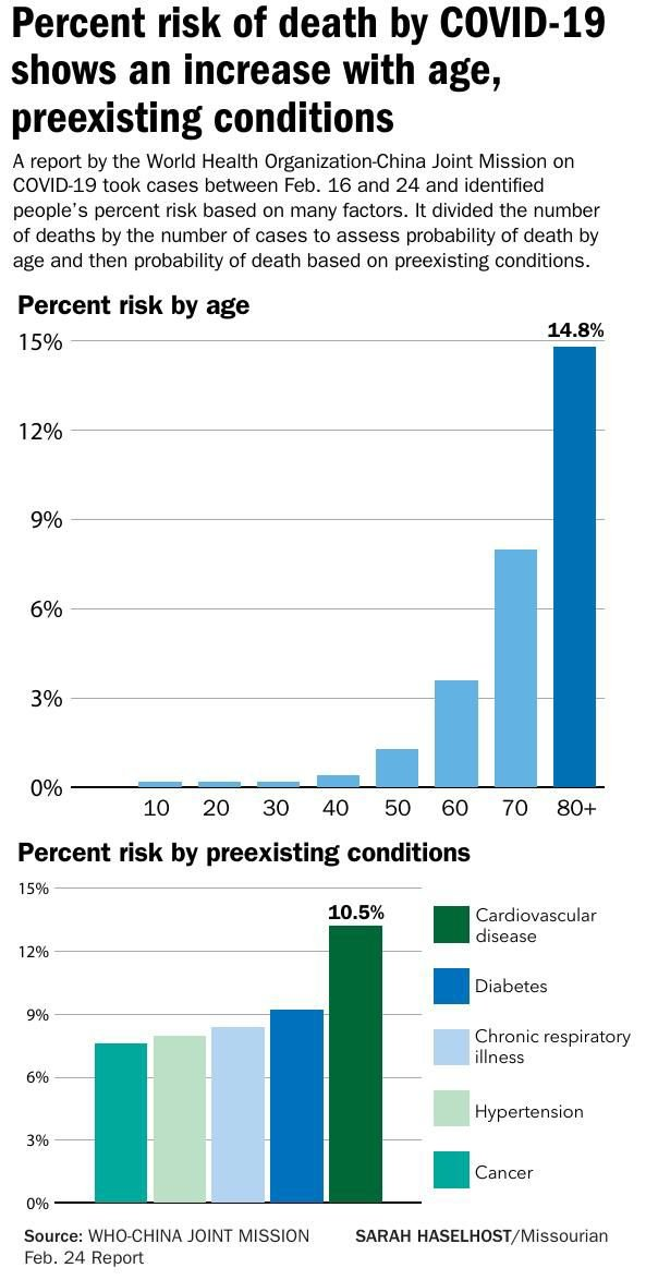 Percent risk of death by COVID-19 shows an increase with age, preexisting conditions