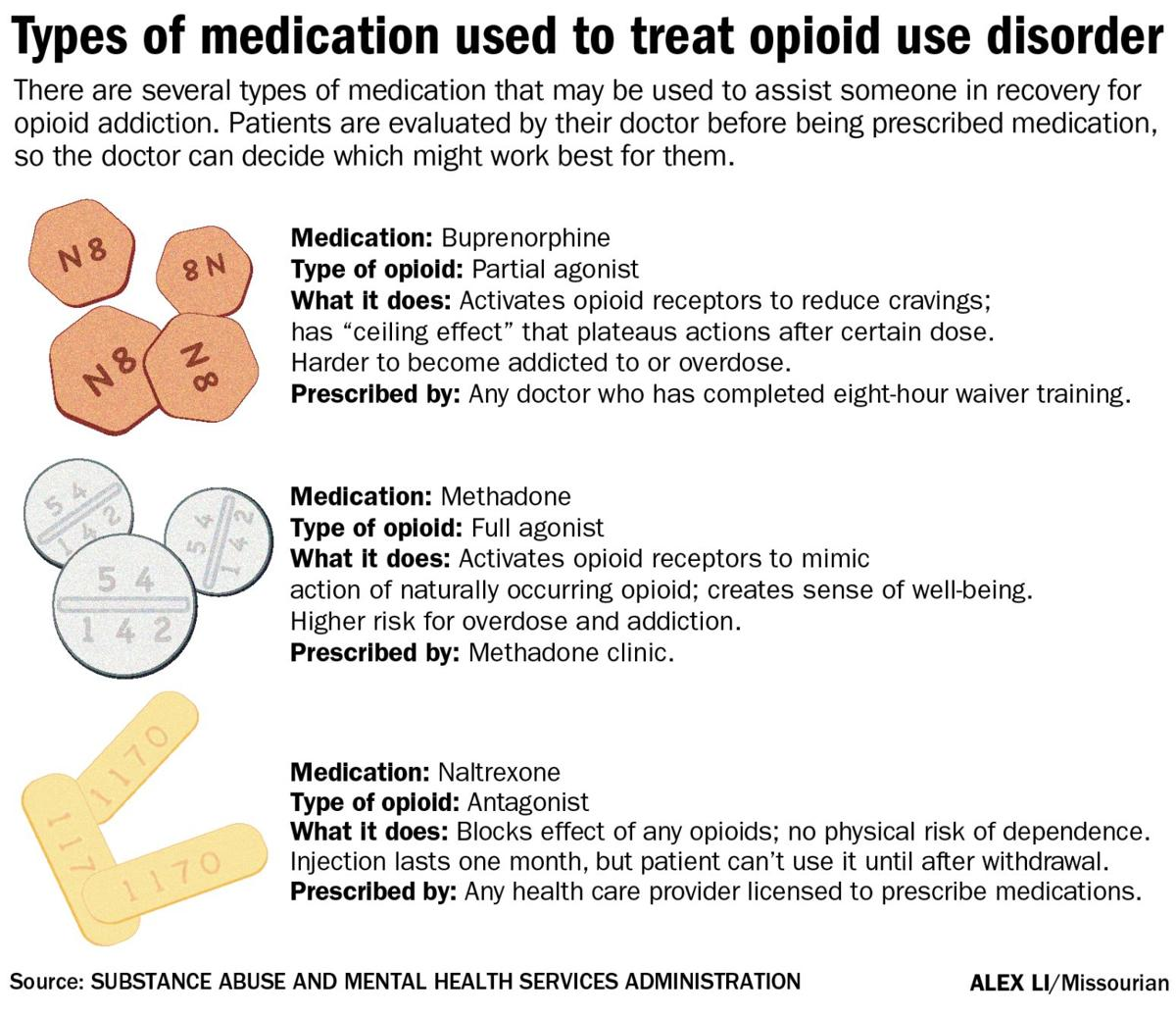 Types of medication used to treat opioid disorder