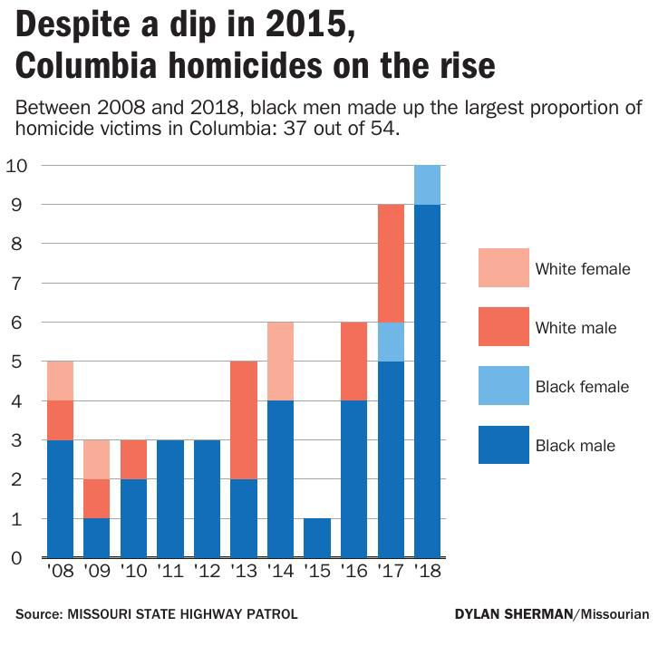 Despite a dip in 2015, Columbia homicides on the rise
