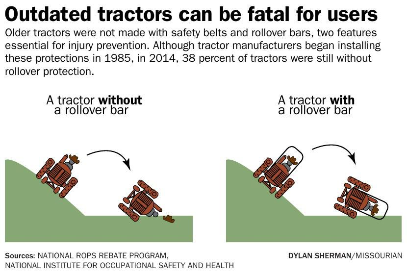 Outdated tractors can be fatal for users