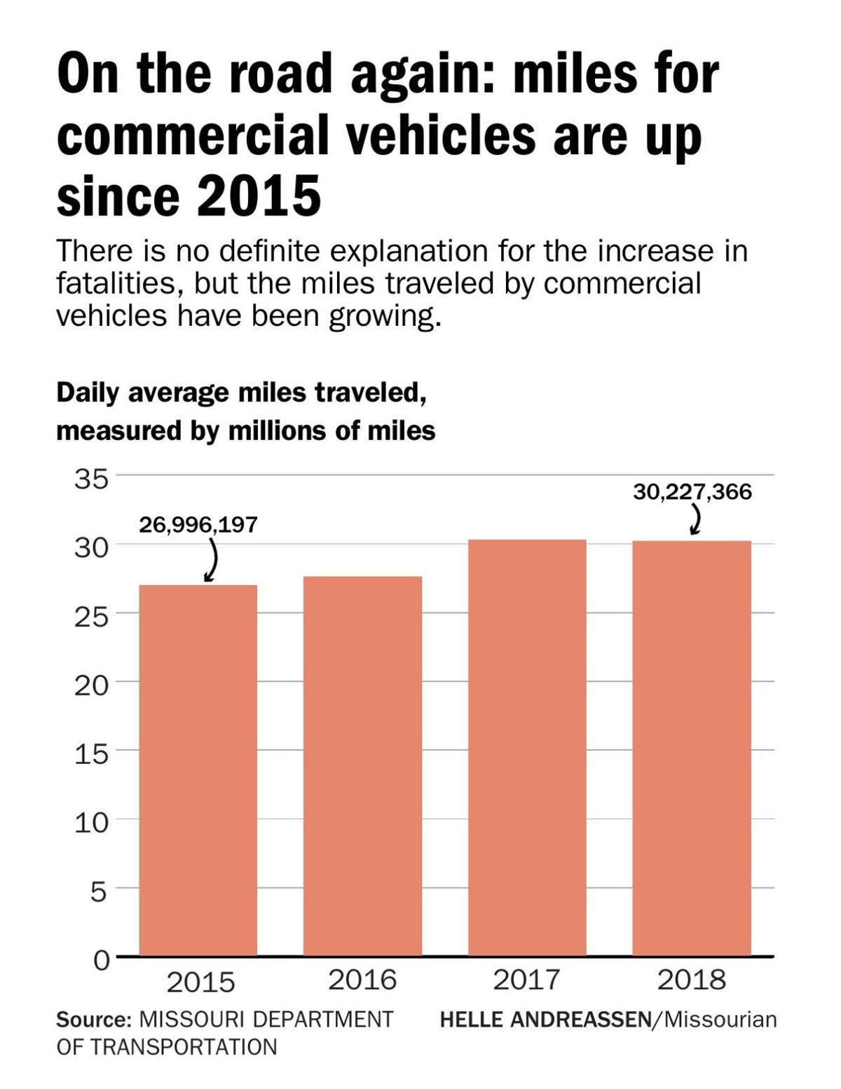 On the road again: miles for commercial vehicles are up since 2015