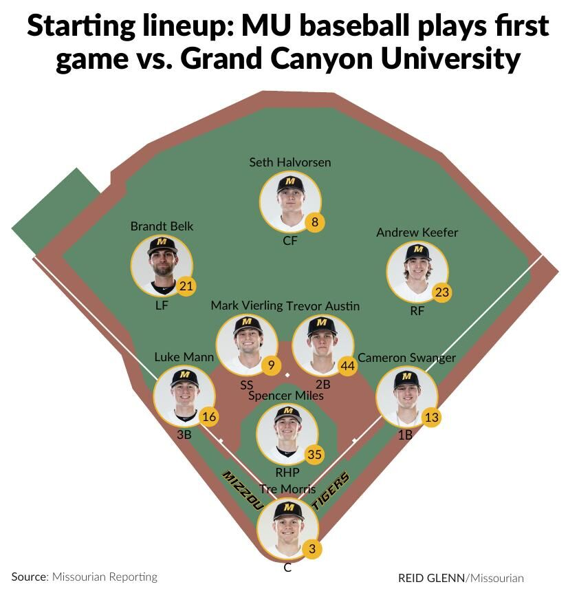 Starting lineup: MU baseball plays first game vs. Grand Canyon University