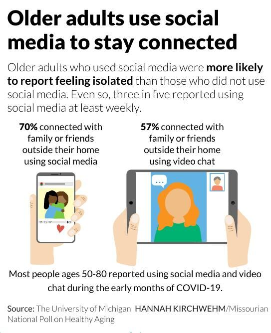 Older adults use social media to stay connected