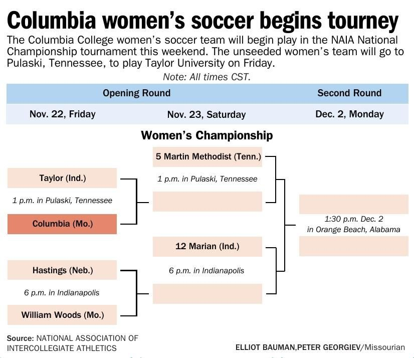 Columbia women's soccer begins tourney