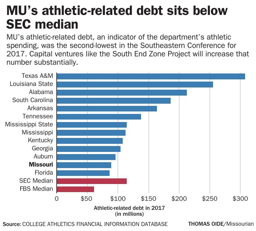 MU athletic-related debt sits below SEC median