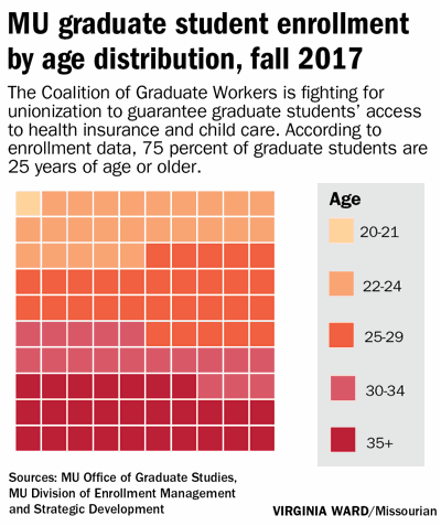 MU graduate student enrollment by age distribution, fall 2017