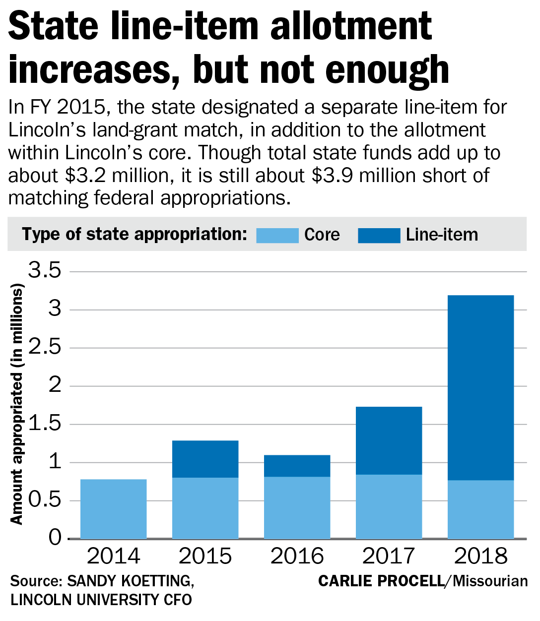 State line-item allotment increases — but not enough