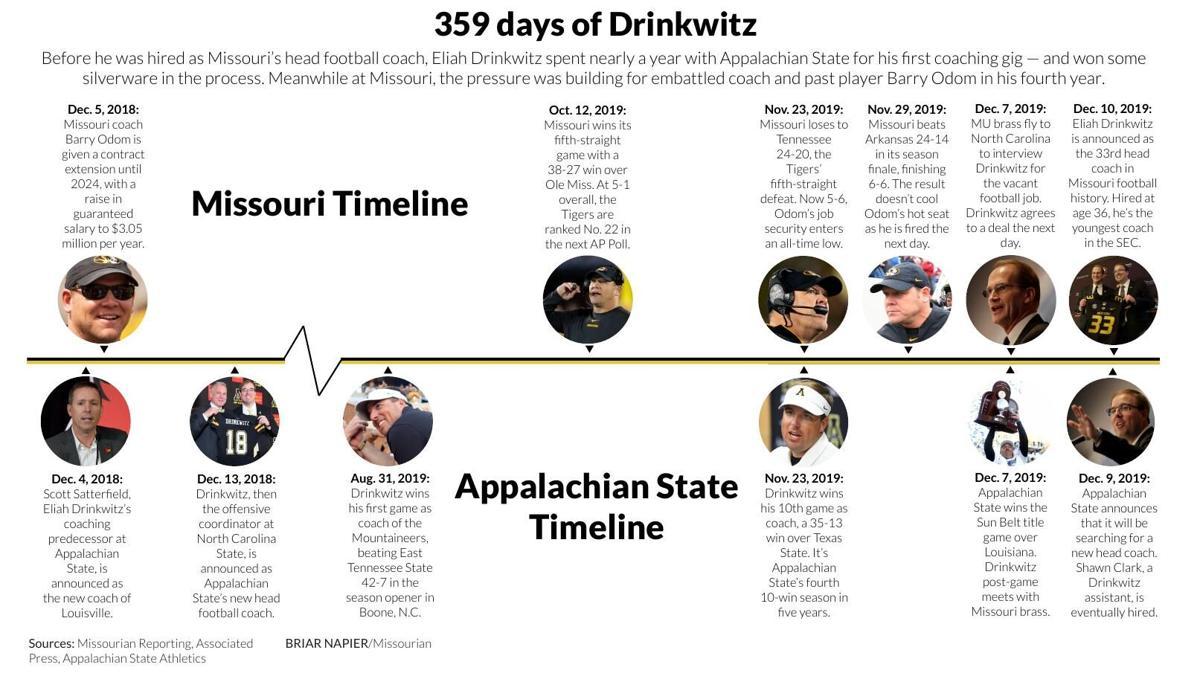 365 days of Drinkwitz