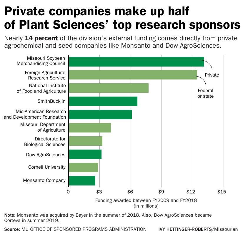 Private companies make up half of Plant Sciences' top research sponsors