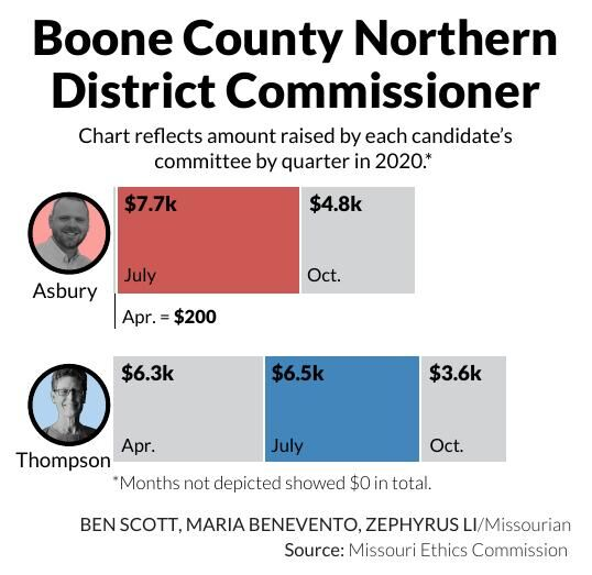 Boone County Northern District Commissioner