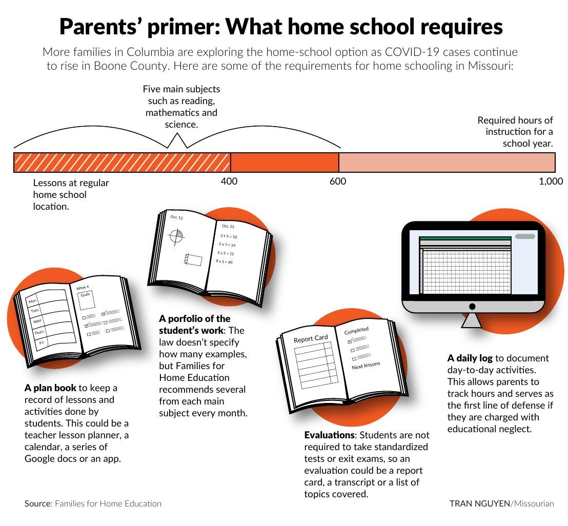 Parents' primer: What home school requires