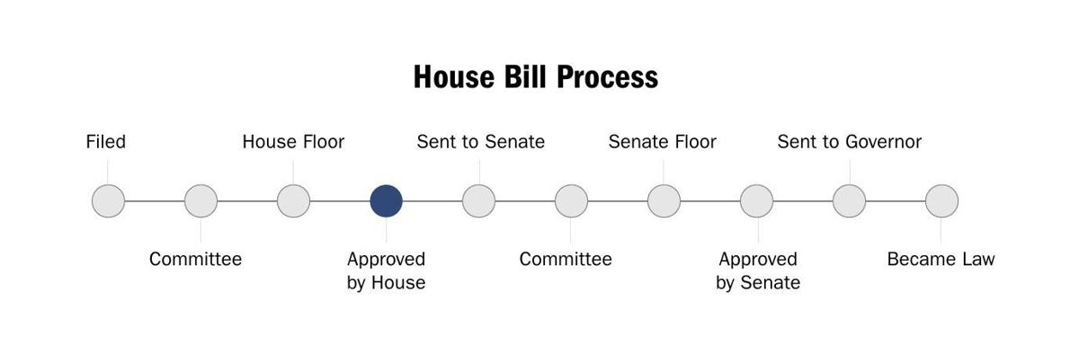 House Bill approved by House