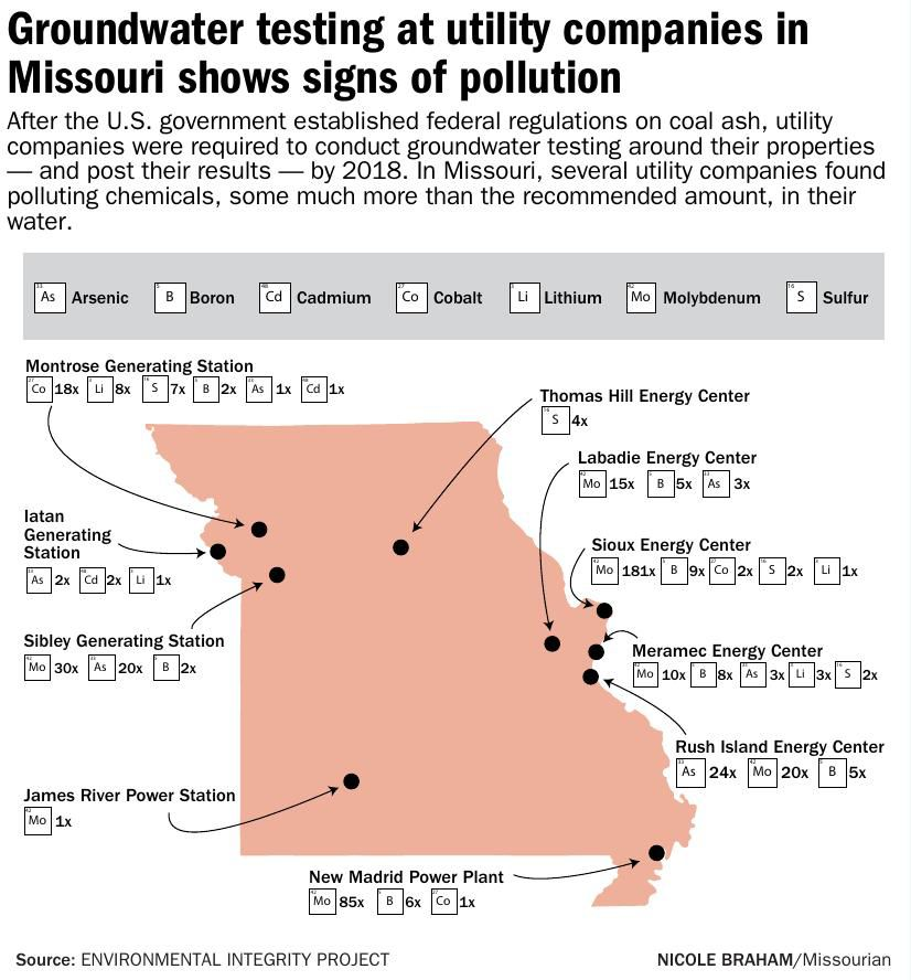 Groundwater testing at utility companies in Missouri shows signs of pollution