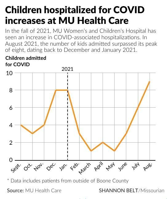 Children hospitalized for COVID increases at MU Health Care
