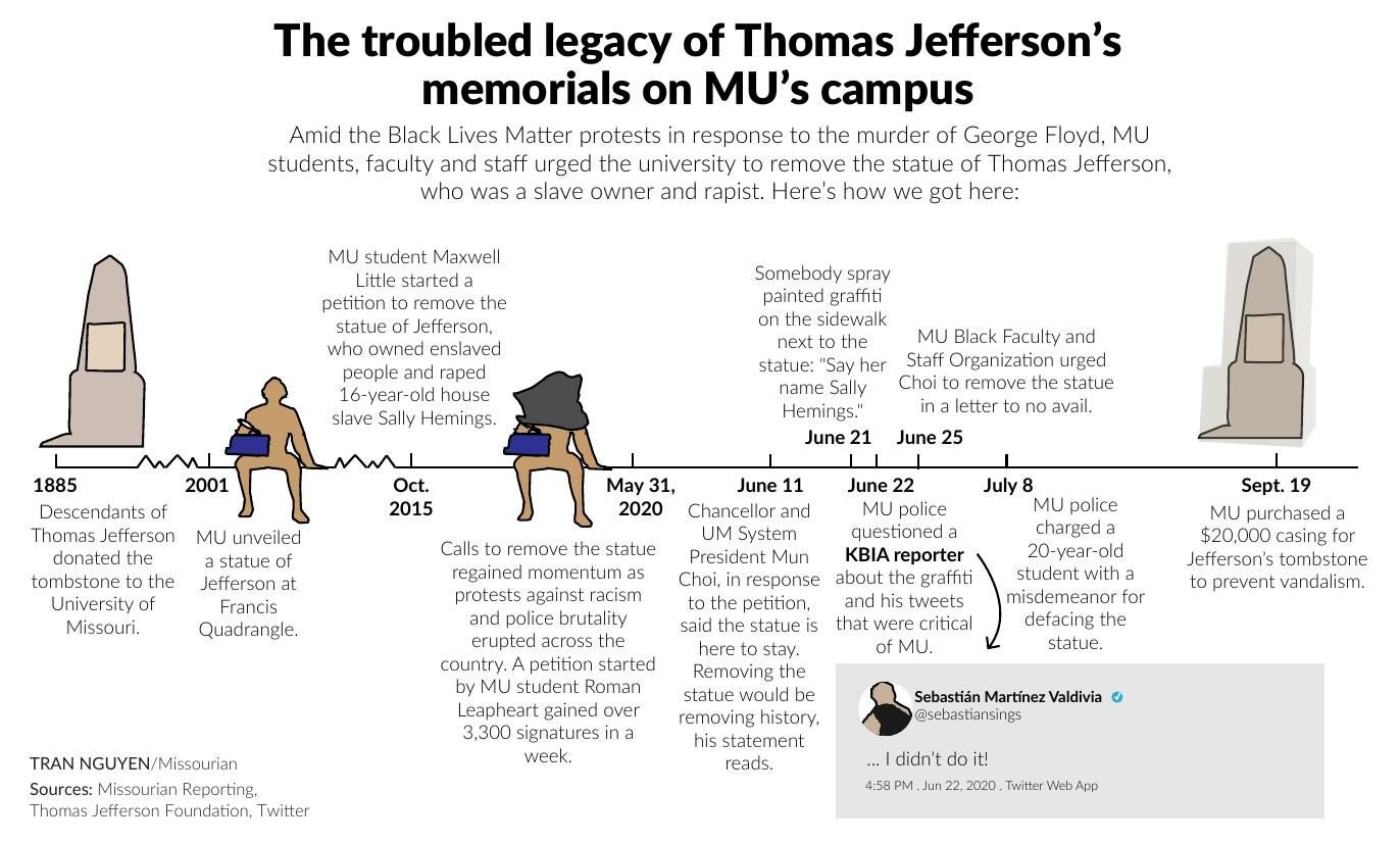 The troubled legacy of Thomas Jefferson's memorials on MU's campus
