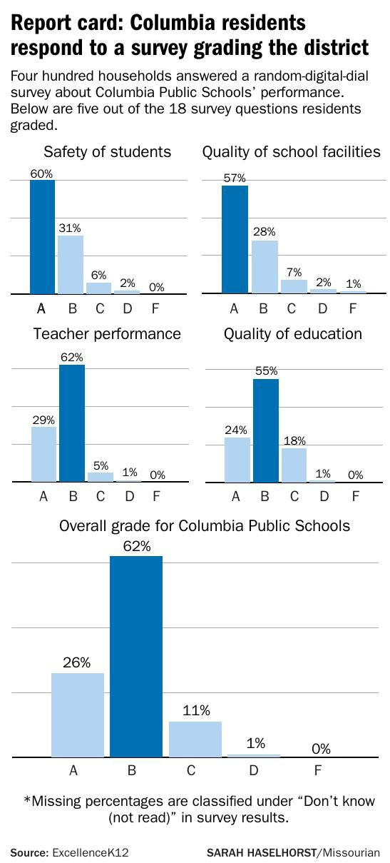 Report card: Columbia residents respond to a survey grading the district