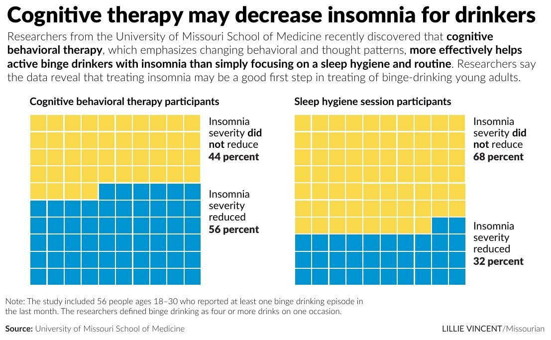 Cognitive therapy may decrease insomnia for drinkers