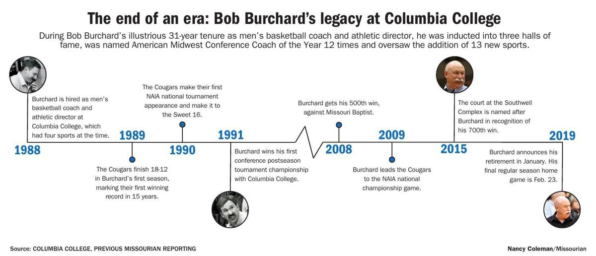 951175e9d1e Download PDF The end of an era  Bob Burchard s legacy at Columbia College