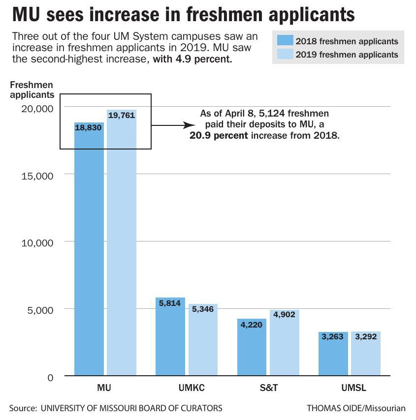 UM Curators announce increase in enrollment, new nursing school