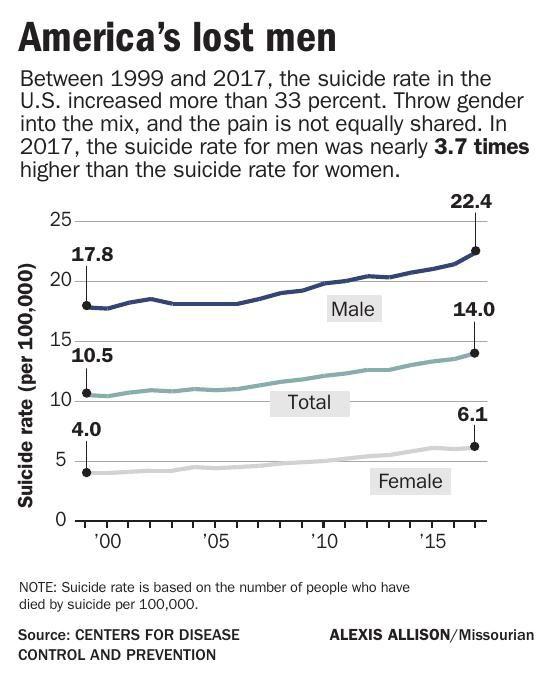 America's lost men