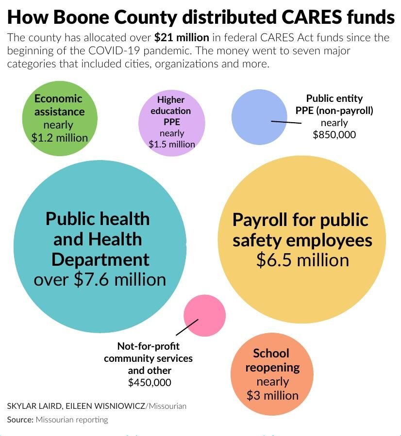How Boone County distributed CARES funds