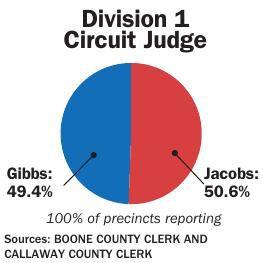 Division 1 Circuit Judge results