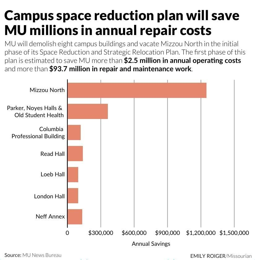 Campus space reduction plan will save MU millions in annual repair costs