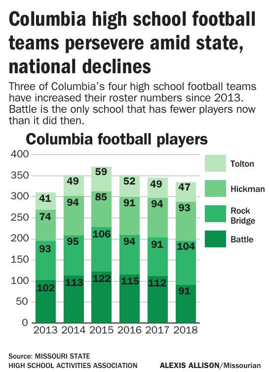 Columbia high school football teams persevere amid state, national declines
