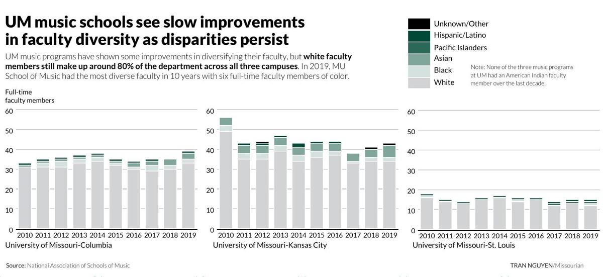 UM music schools see slow improvements in faculty diversity as disparities persist